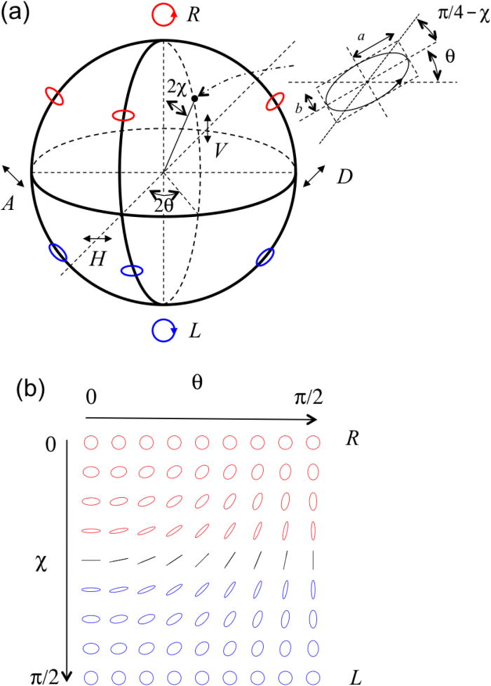 The Poincaré-sphere approach to polarization: Formalism and