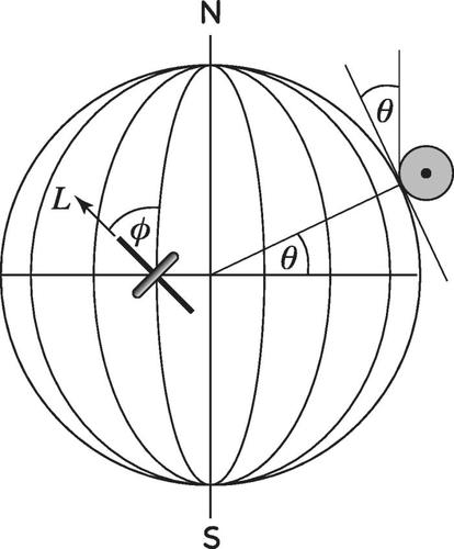 Using a gyroscope to find true north—A lecture demonstration