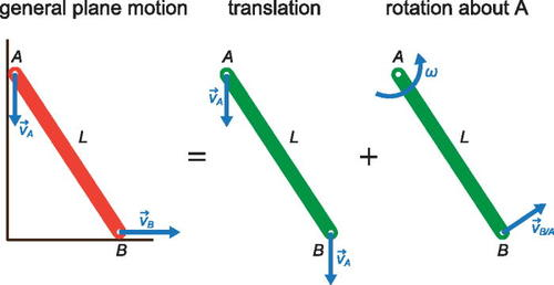 Finding the location of the instantaneous center of rotation