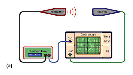 A DIY Ultrasonic Signal Generator for Sound Experiments: The