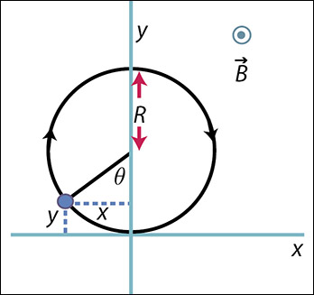 Using the Cycloid as an Introduction to Transformations of E