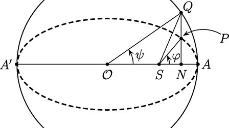 Kepler's equation and some of its pearls: American Journal