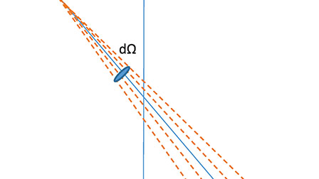 Axial component of the magnetic field produced by a straight